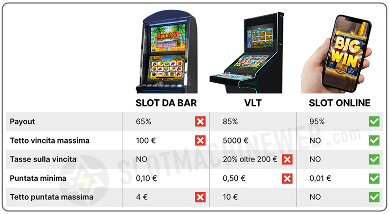 differenza tra slot e vlt